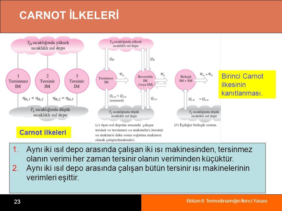 CARNOT İLKELERİ Birinci Carnot ilkesinin kanıtlanması. Carnot ilkeleri.