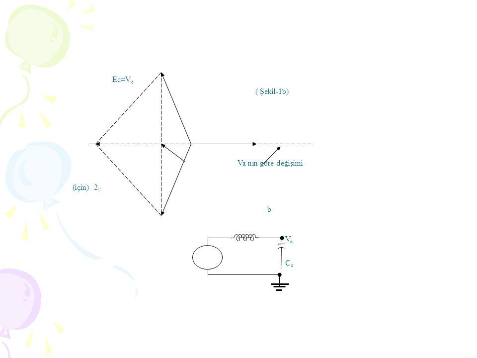 Ec=Vc (için) 2// Va nın göre değişimi ( Şekil-1b) b Va Co