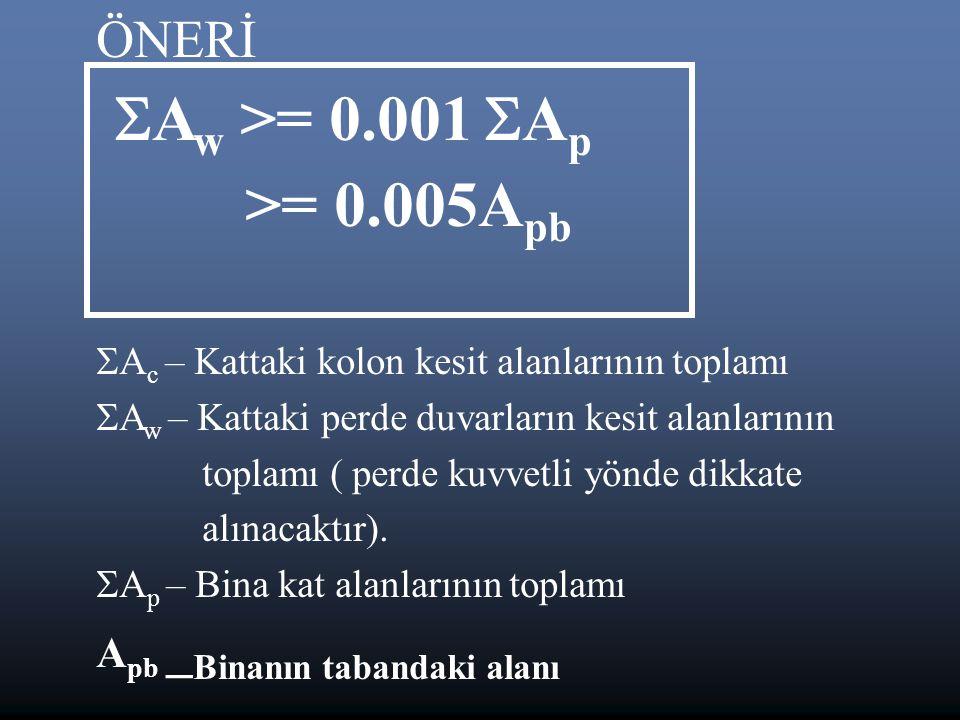 Aw >= 0.001 Ap >= 0.005Apb ÖNERİ Apb _Binanın tabandaki alanı