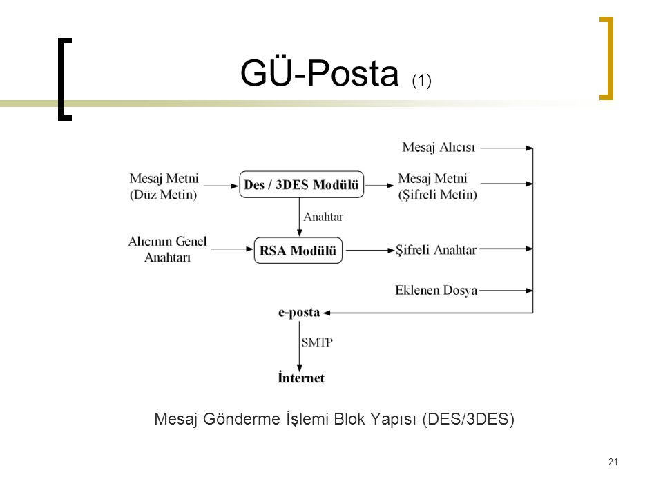 Mesaj Gönderme İşlemi Blok Yapısı (DES/3DES)