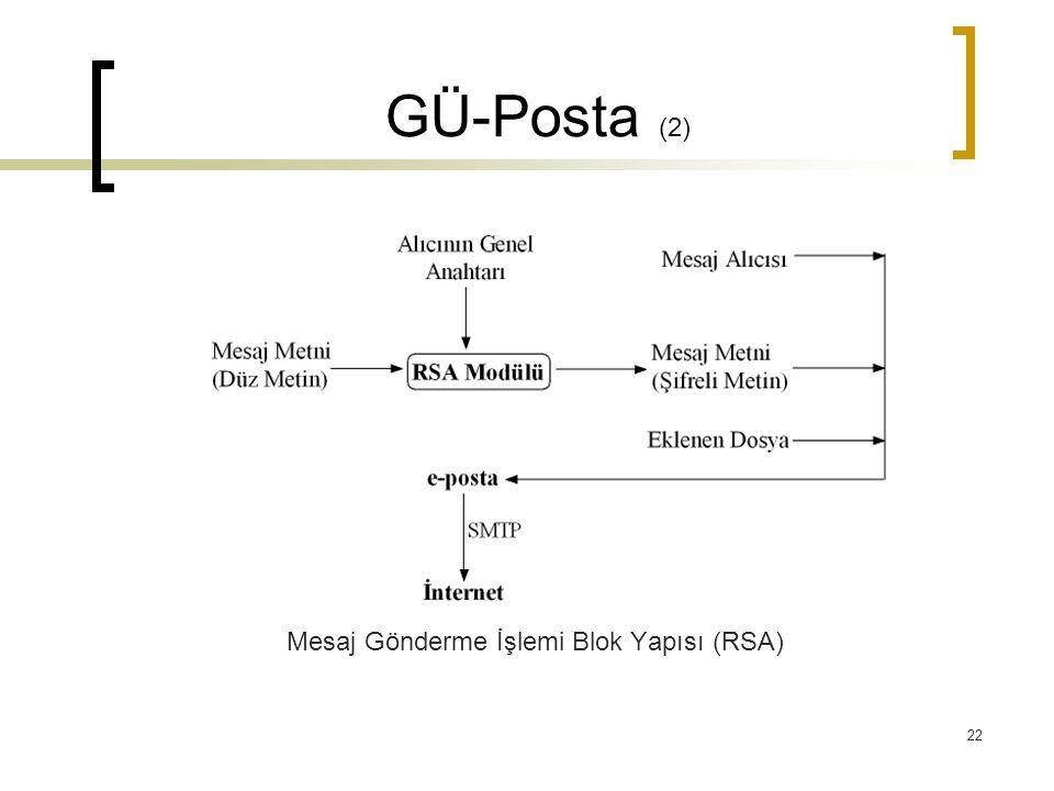 Mesaj Gönderme İşlemi Blok Yapısı (RSA)