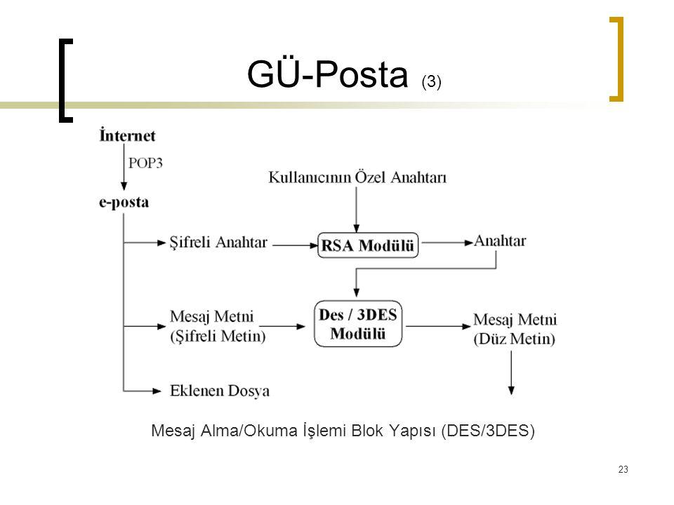 Mesaj Alma/Okuma İşlemi Blok Yapısı (DES/3DES)