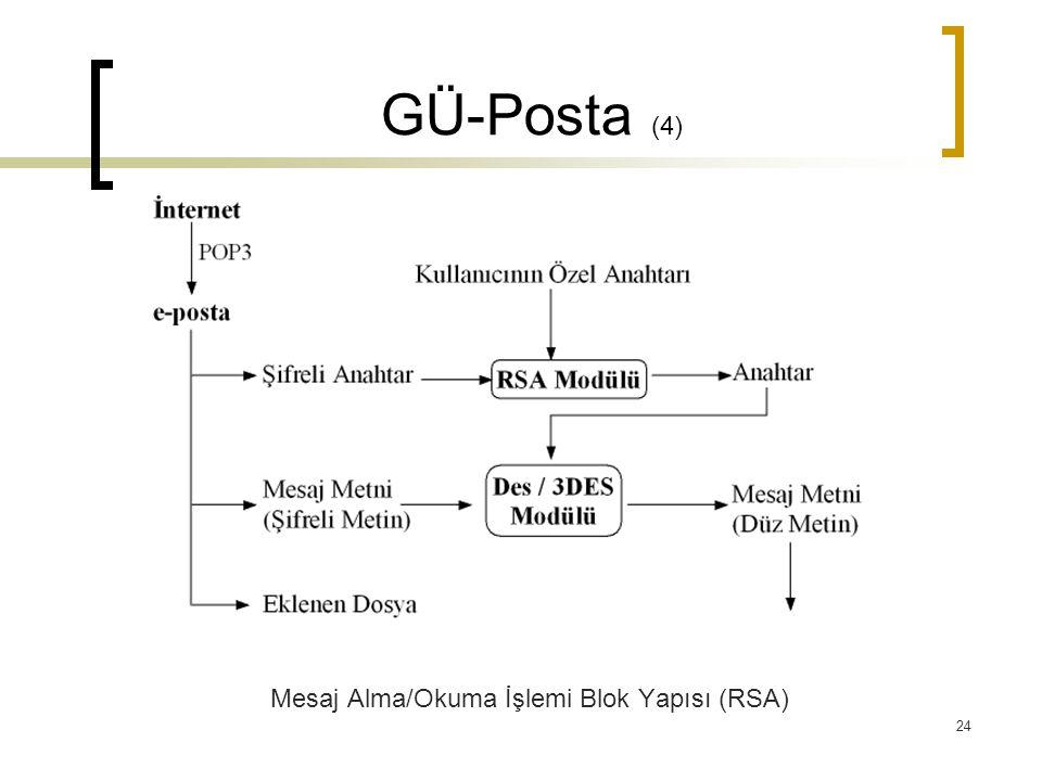 Mesaj Alma/Okuma İşlemi Blok Yapısı (RSA)