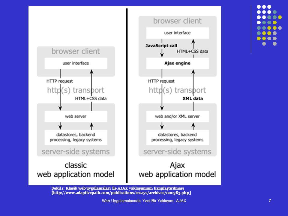Web Uygulamalarında Yeni Bir Yaklaşım: AJAX