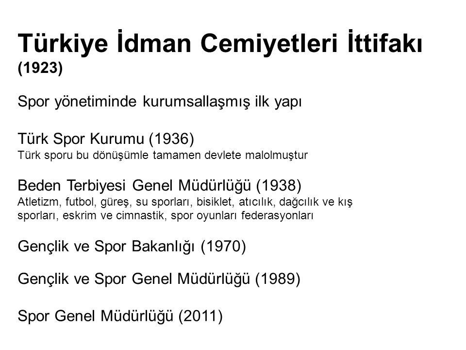 Türkiye İdman Cemiyetleri İttifakı (1923)