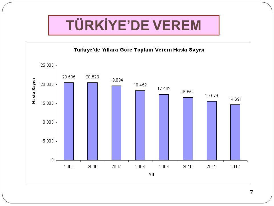 TÜRKİYE'DE VEREM 7