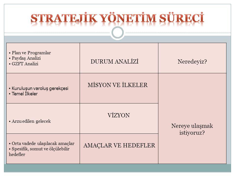 Stratejİk Yönetİm Sürecİ