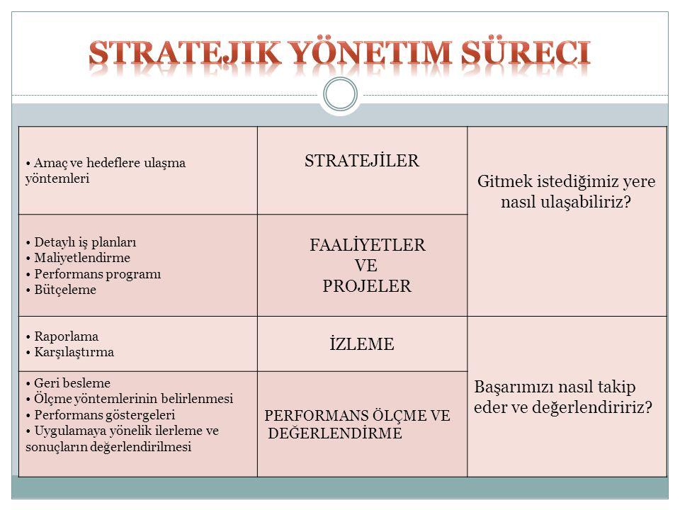 Stratejik Yönetim Süreci