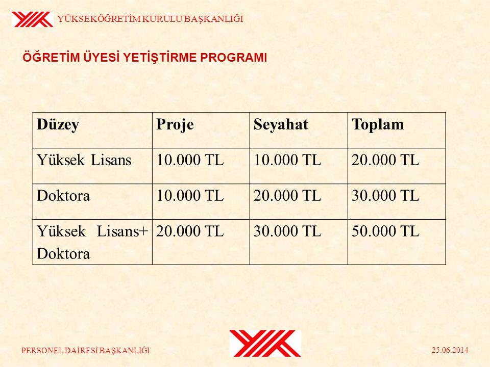 Yüksek Lisans+ Doktora 50.000 TL