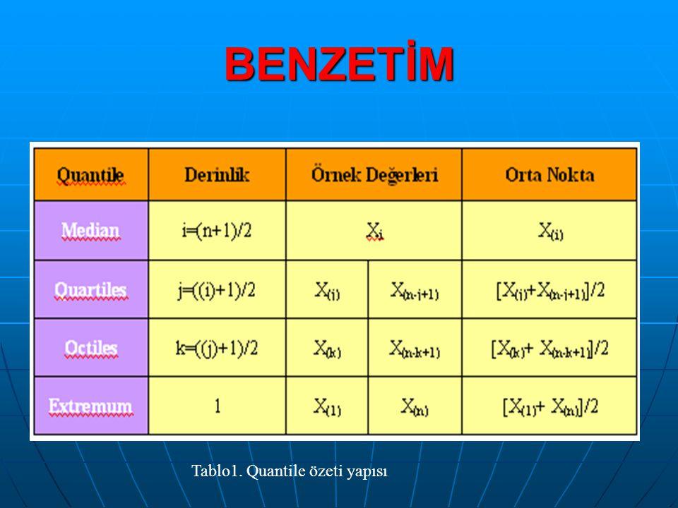 BENZETİM Tablo1. Quantile özeti yapısı