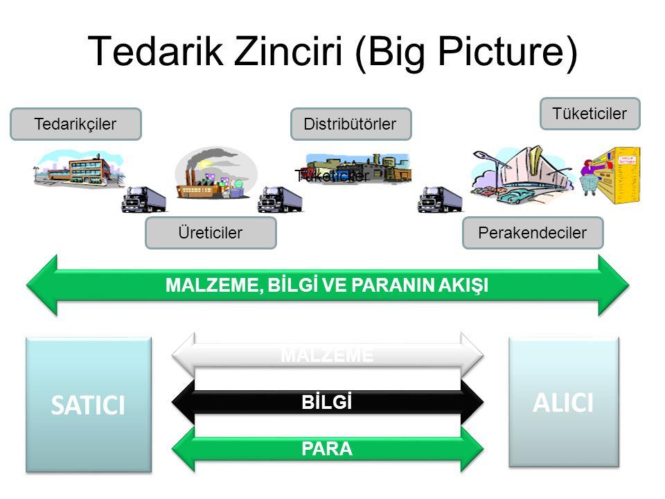 Tedarik Zinciri (Big Picture)