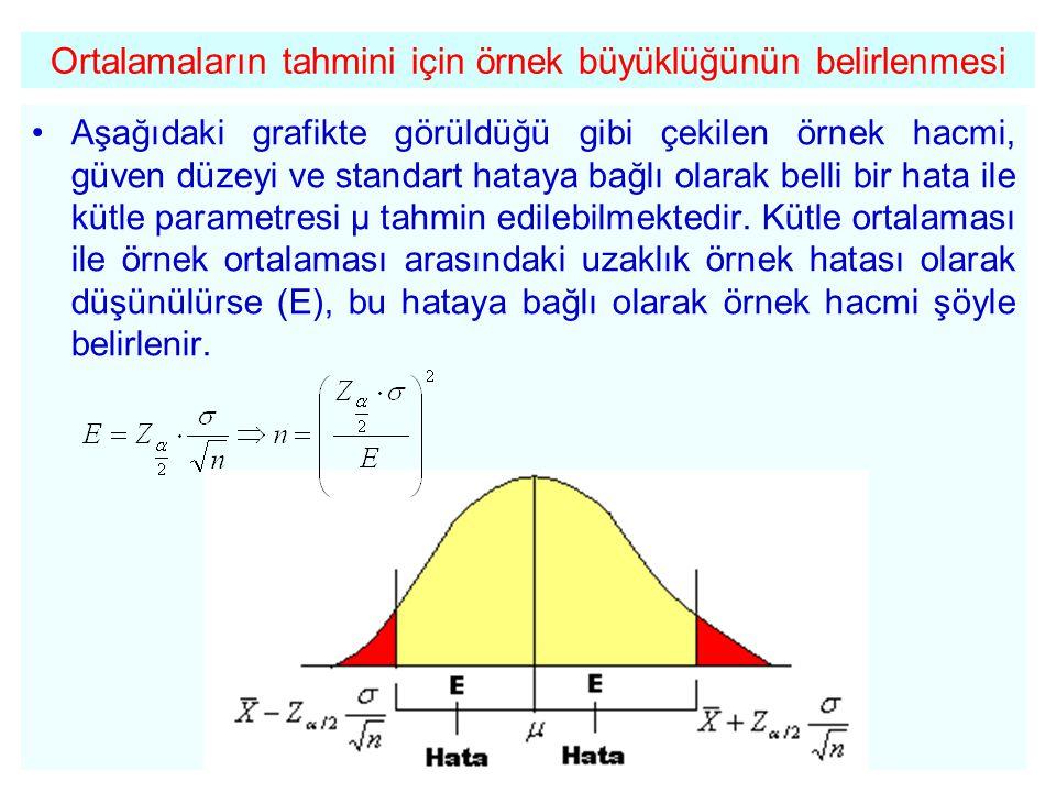 Ortalamaların tahmini için örnek büyüklüğünün belirlenmesi