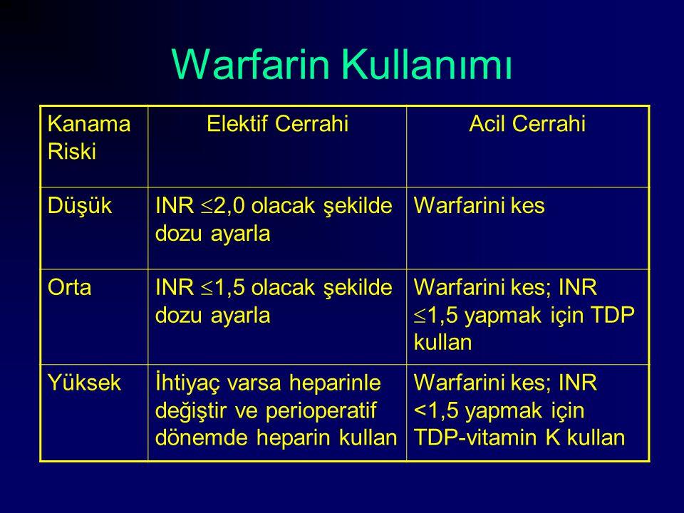 Warfarin Kullanımı Kanama Riski Elektif Cerrahi Acil Cerrahi Düşük