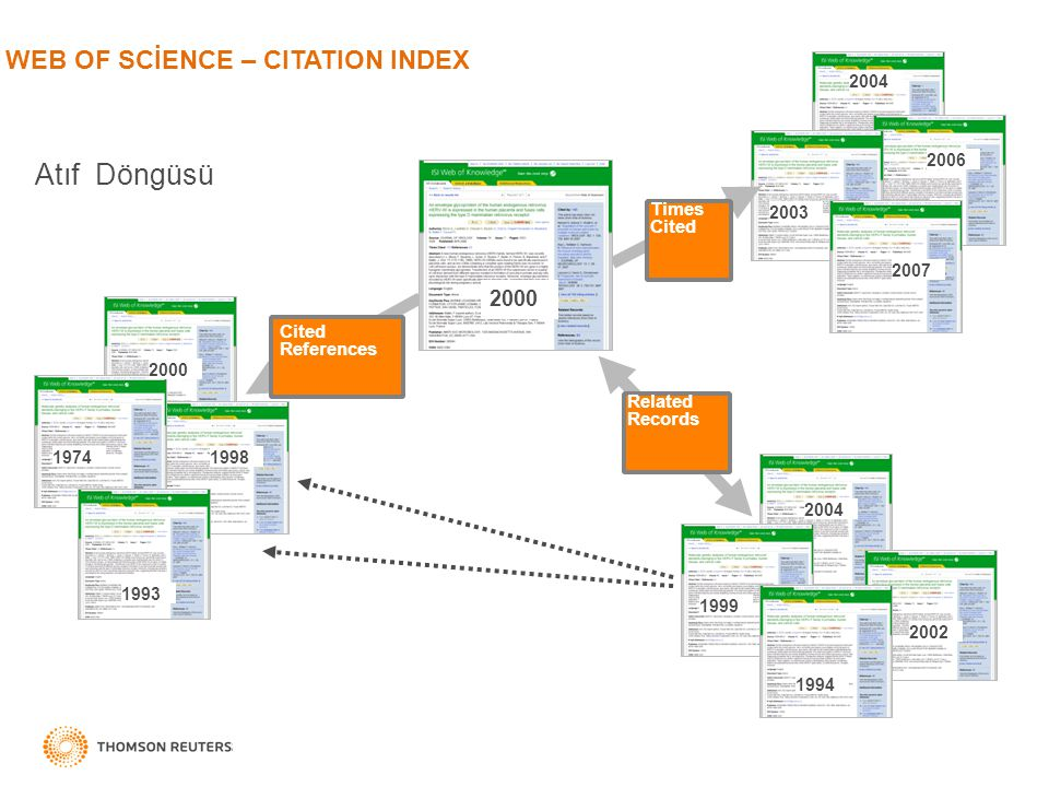 Atıf Döngüsü WEB OF SCİENCE – CITATION INDEX 2000 Times Cited