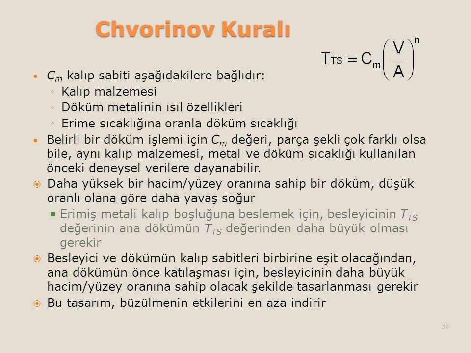 Chvorinov Kuralı Cm kalıp sabiti aşağıdakilere bağlıdır: