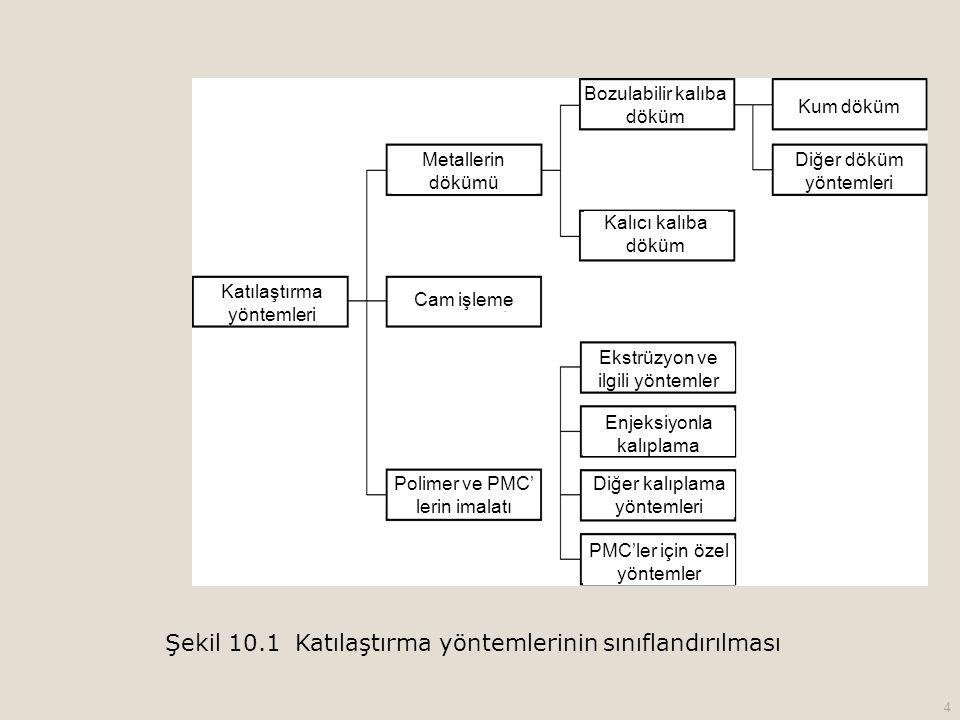 Şekil 10.1 Katılaştırma yöntemlerinin sınıflandırılması