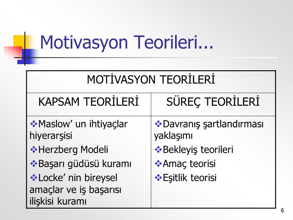 Motivasyon Teorileri... MOTİVASYON TEORİLERİ KAPSAM TEORİLERİ