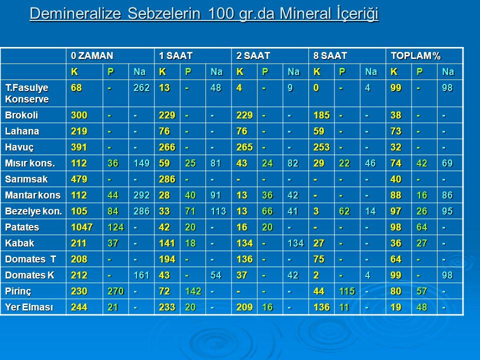 Demineralize Sebzelerin 100 gr.da Mineral İçeriği