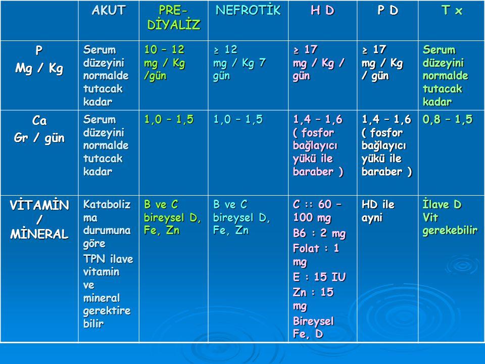 AKUT PRE-DİYALİZ NEFROTİK H D P D T x P Mg / Kg Ca Gr / gün