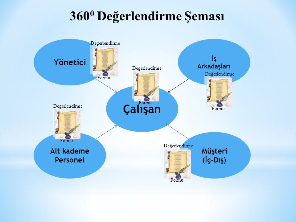 3600 Değerlendirme Şeması Çalışan Yönetici Alt kademe Personel Müşteri