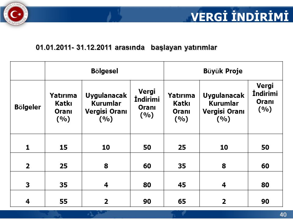 VERGİ İNDİRİMİ 01.01.2011- 31.12.2011 arasında başlayan yatırımlar