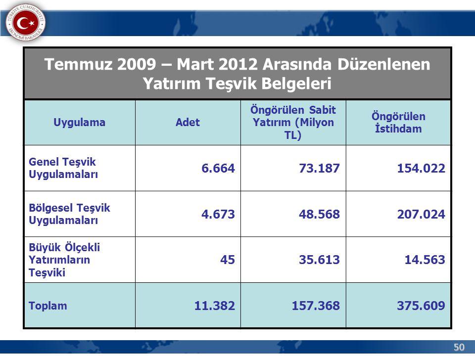 Temmuz 2009 – Mart 2012 Arasında Düzenlenen Yatırım Teşvik Belgeleri
