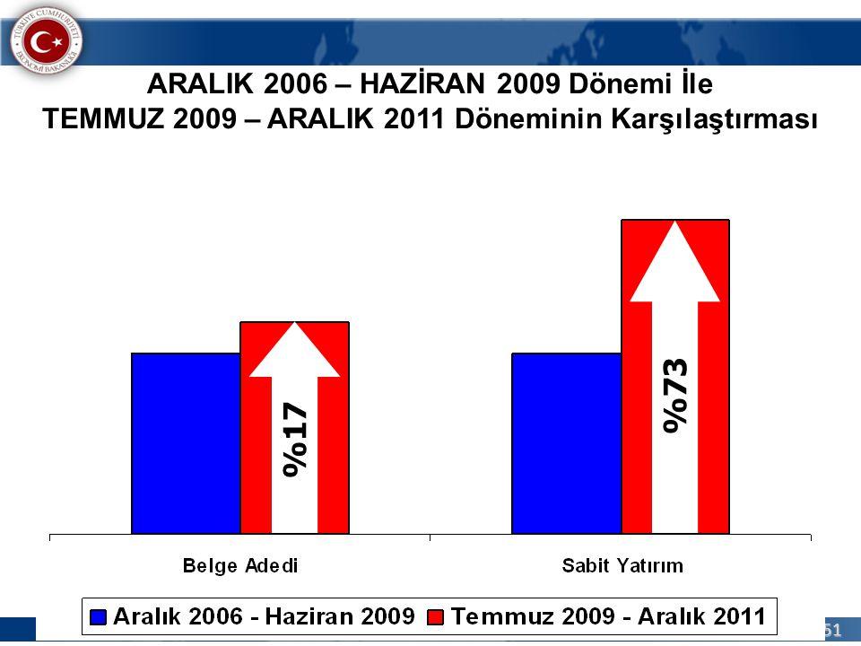 %73 %17 ARALIK 2006 – HAZİRAN 2009 Dönemi İle
