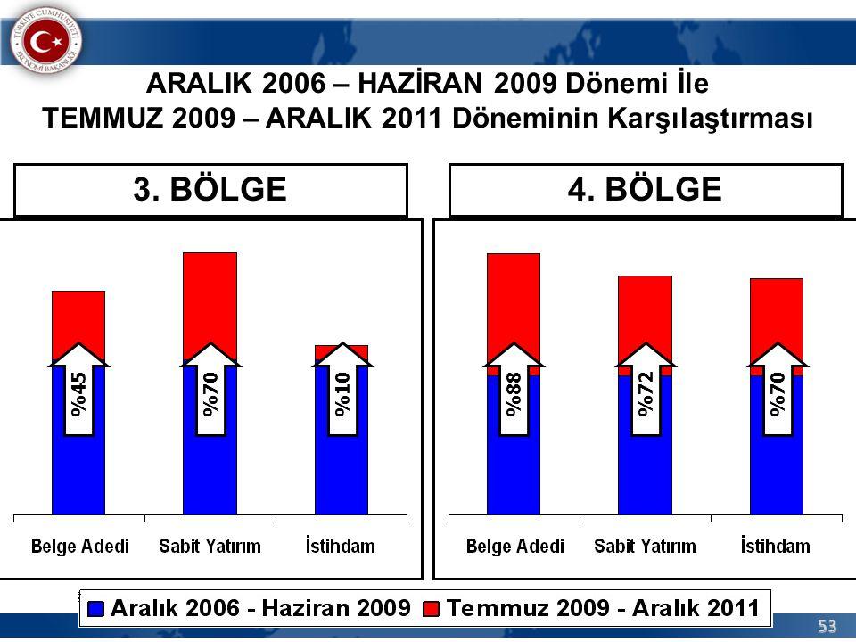 3. BÖLGE 4. BÖLGE ARALIK 2006 – HAZİRAN 2009 Dönemi İle
