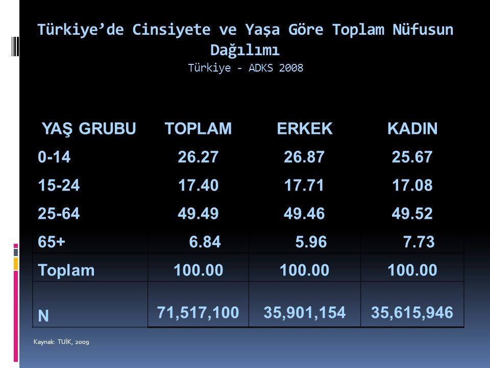 Türkiye'de Cinsiyete ve Yaşa Göre Toplam Nüfusun Dağılımı Türkiye - ADKS 2008