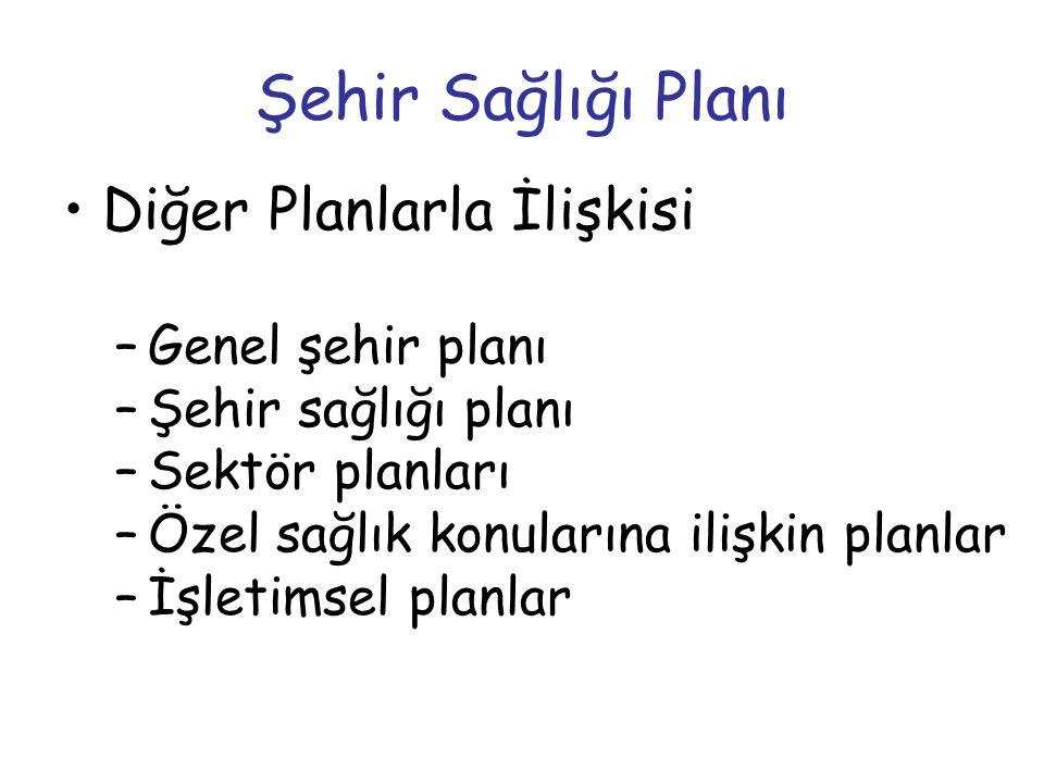 Şehir Sağlığı Planı Diğer Planlarla İlişkisi Genel şehir planı