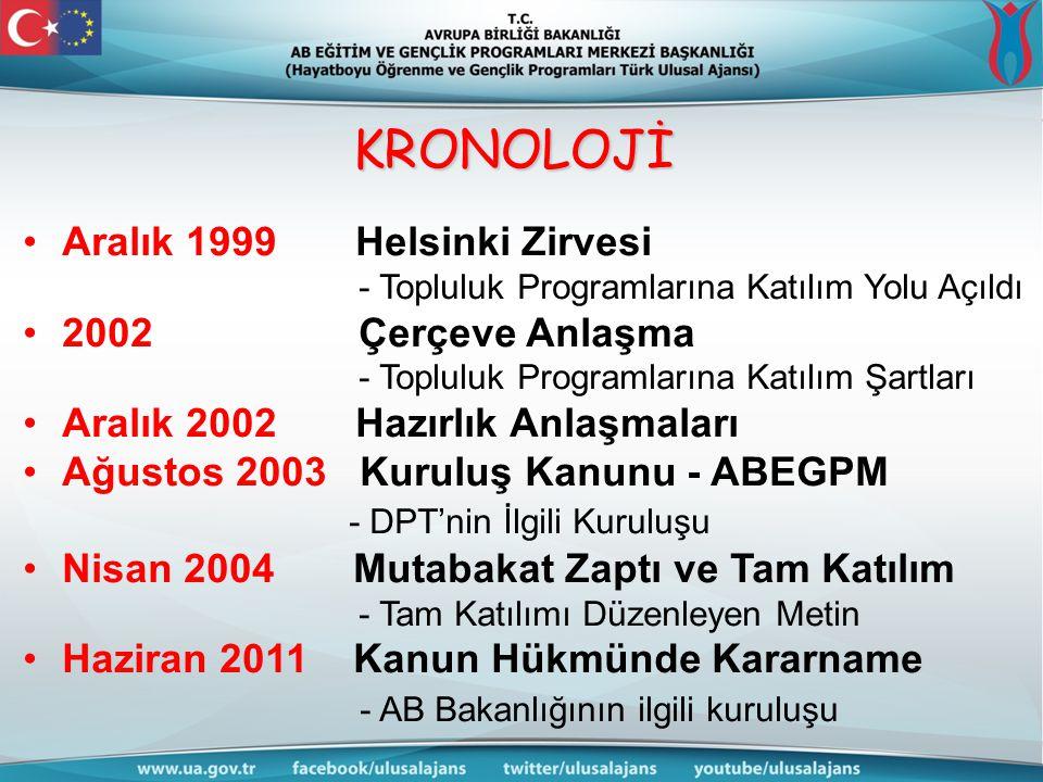 KRONOLOJİ Aralık 1999 Helsinki Zirvesi 2002 Çerçeve Anlaşma