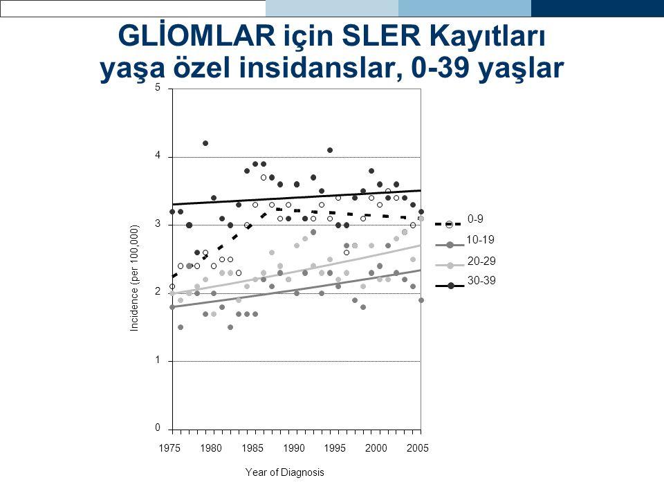 GLİOMLAR için SLER Kayıtları yaşa özel insidanslar, 0-39 yaşlar