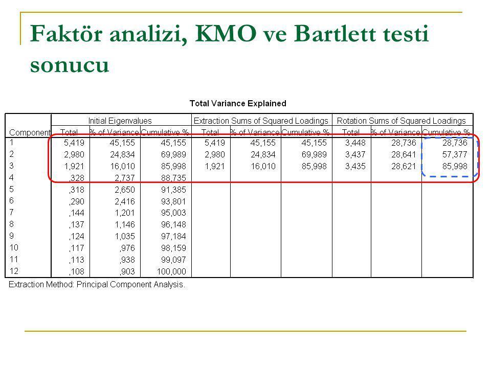 Faktör analizi, KMO ve Bartlett testi sonucu