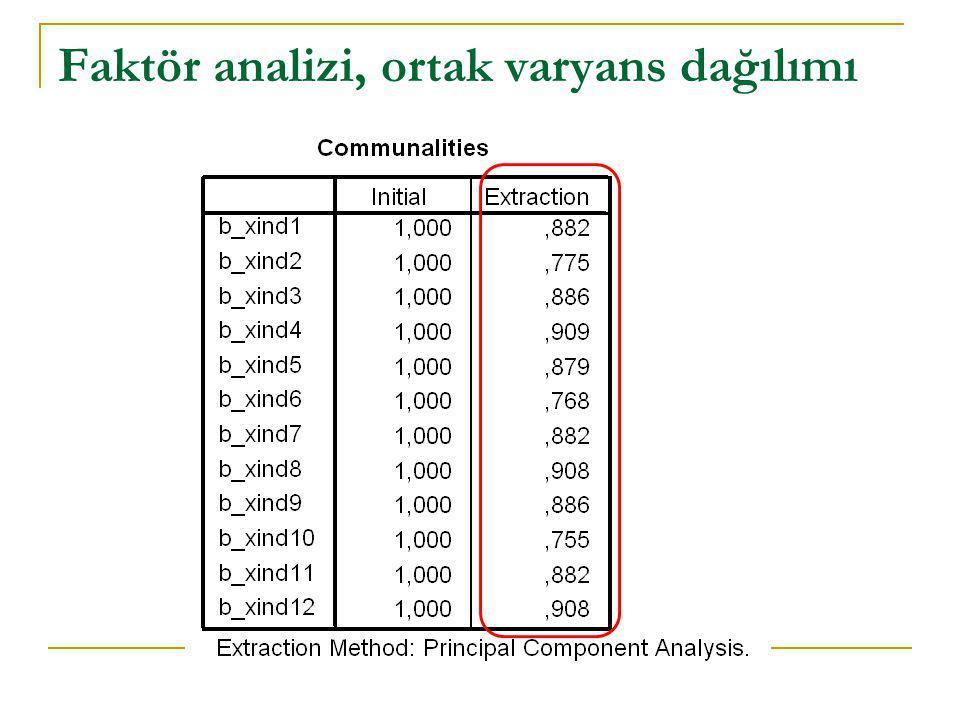 Faktör analizi, ortak varyans dağılımı