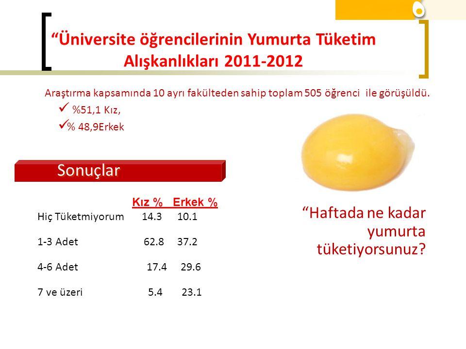 Üniversite öğrencilerinin Yumurta Tüketim Alışkanlıkları 2011-2012