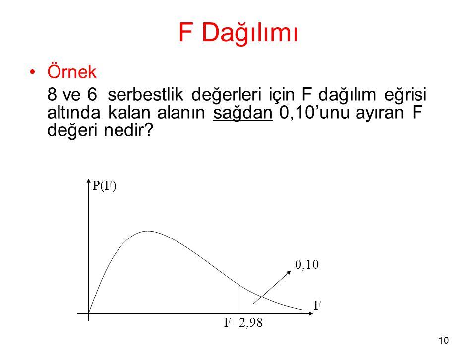 F Dağılımı Örnek. 8 ve 6 serbestlik değerleri için F dağılım eğrisi altında kalan alanın sağdan 0,10'unu ayıran F değeri nedir