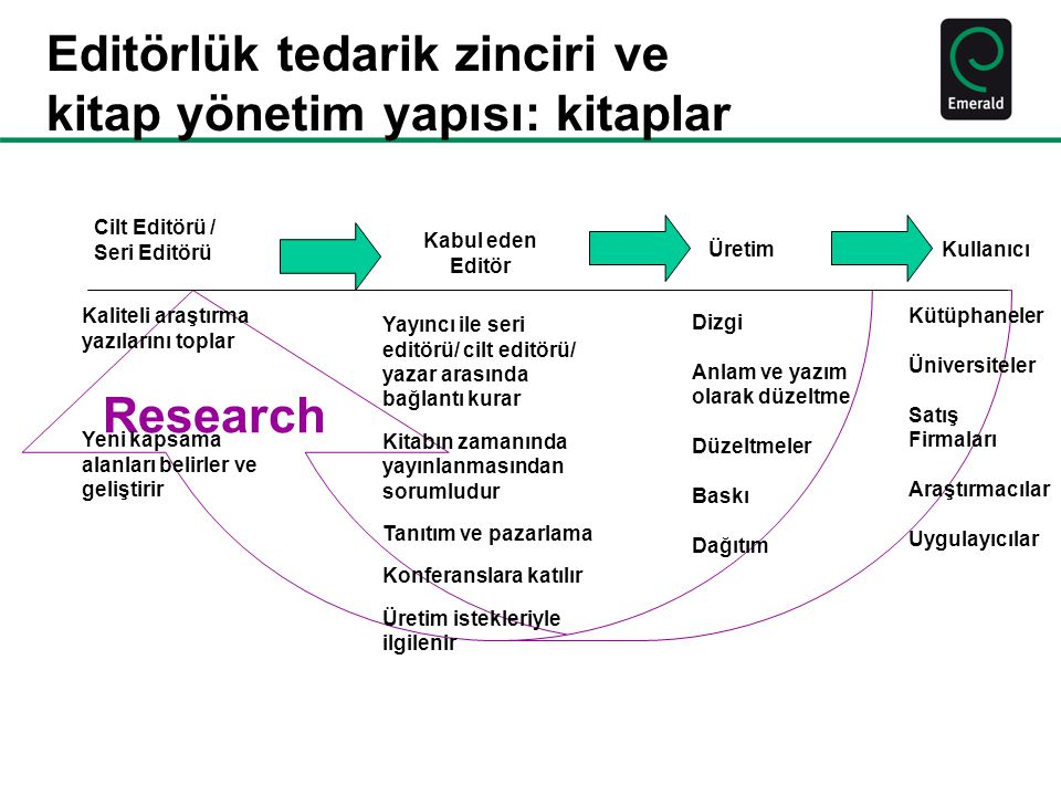 Editörlük tedarik zinciri ve kitap yönetim yapısı: kitaplar