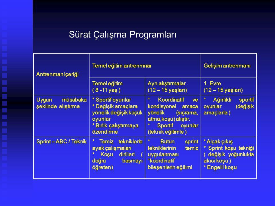 Sürat Çalışma Programları