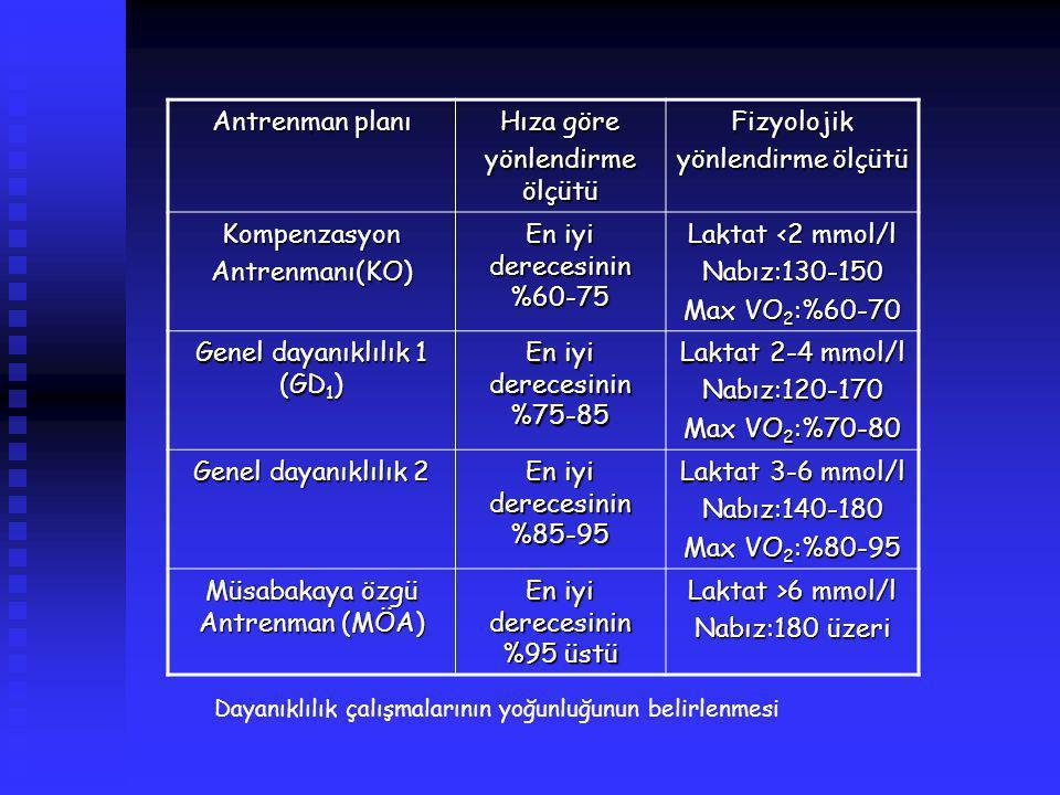 Genel dayanıklılık 1 (GD1) En iyi derecesinin %75-85 Laktat 2-4 mmol/l