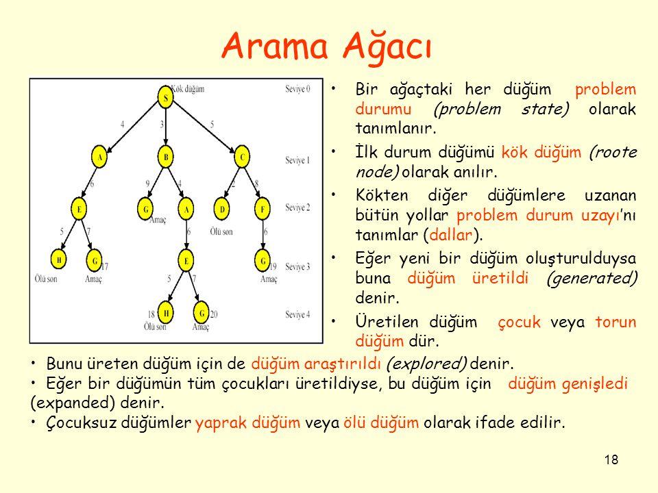 Arama Ağacı Bir ağaçtaki her düğüm problem durumu (problem state) olarak tanımlanır. İlk durum düğümü kök düğüm (roote node) olarak anılır.