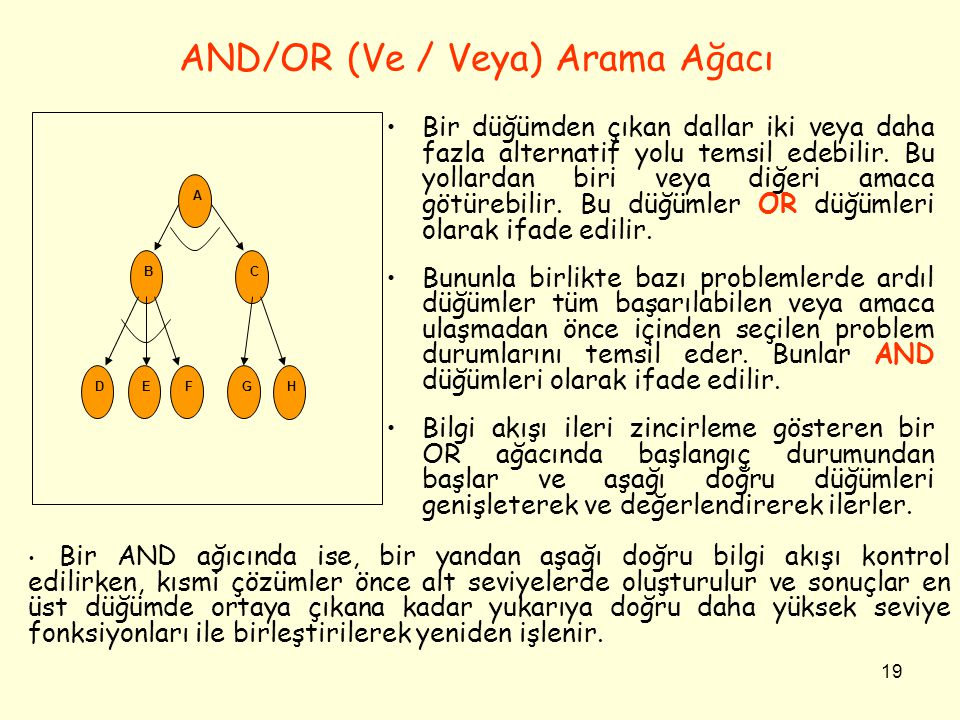AND/OR (Ve / Veya) Arama Ağacı