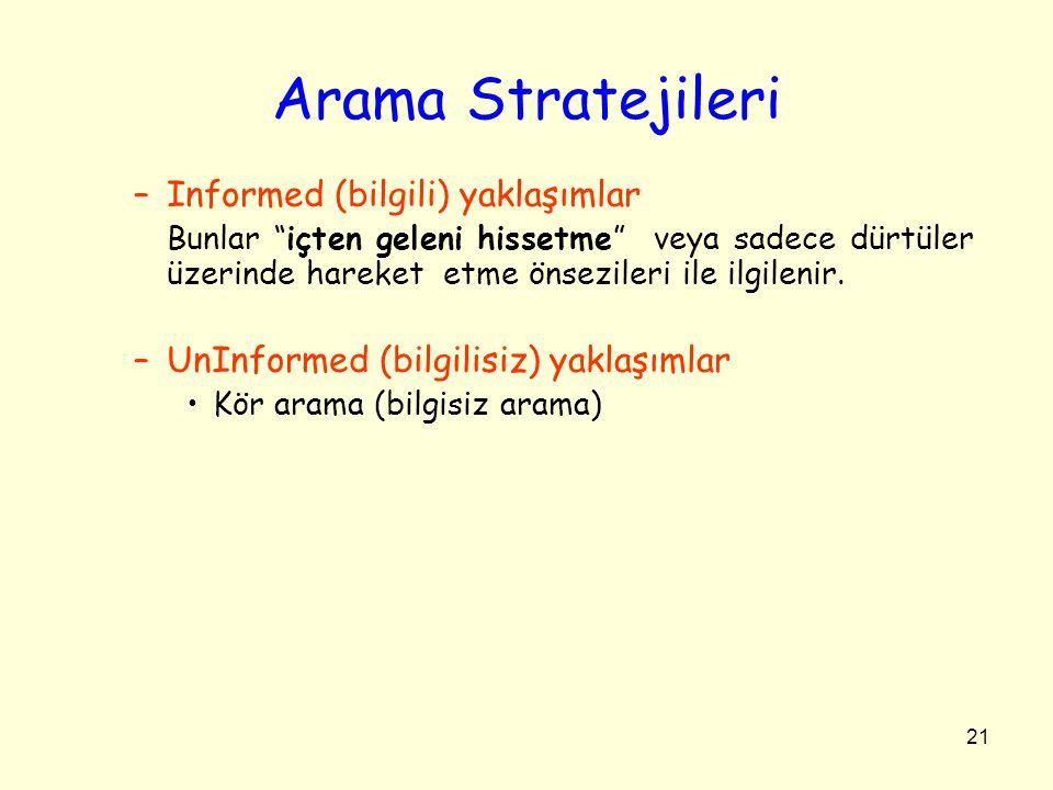 Arama Stratejileri Informed (bilgili) yaklaşımlar