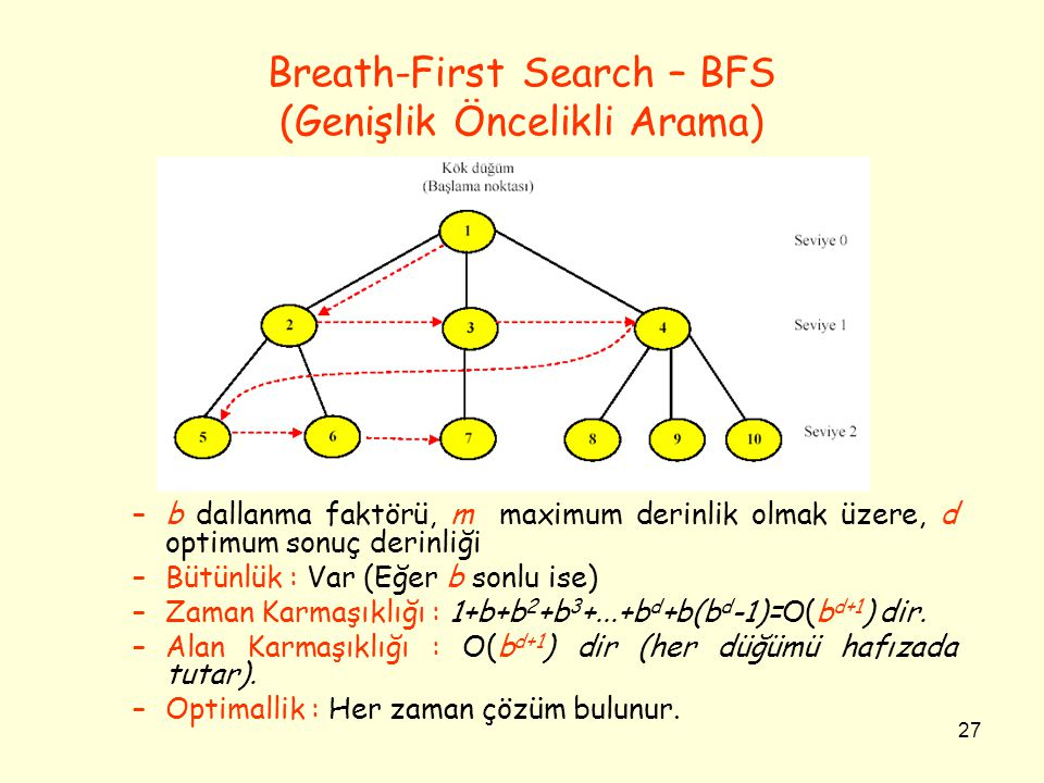 Breath-First Search – BFS (Genişlik Öncelikli Arama)