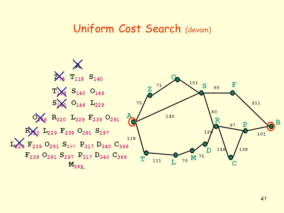 Uniform Cost Search (devam)
