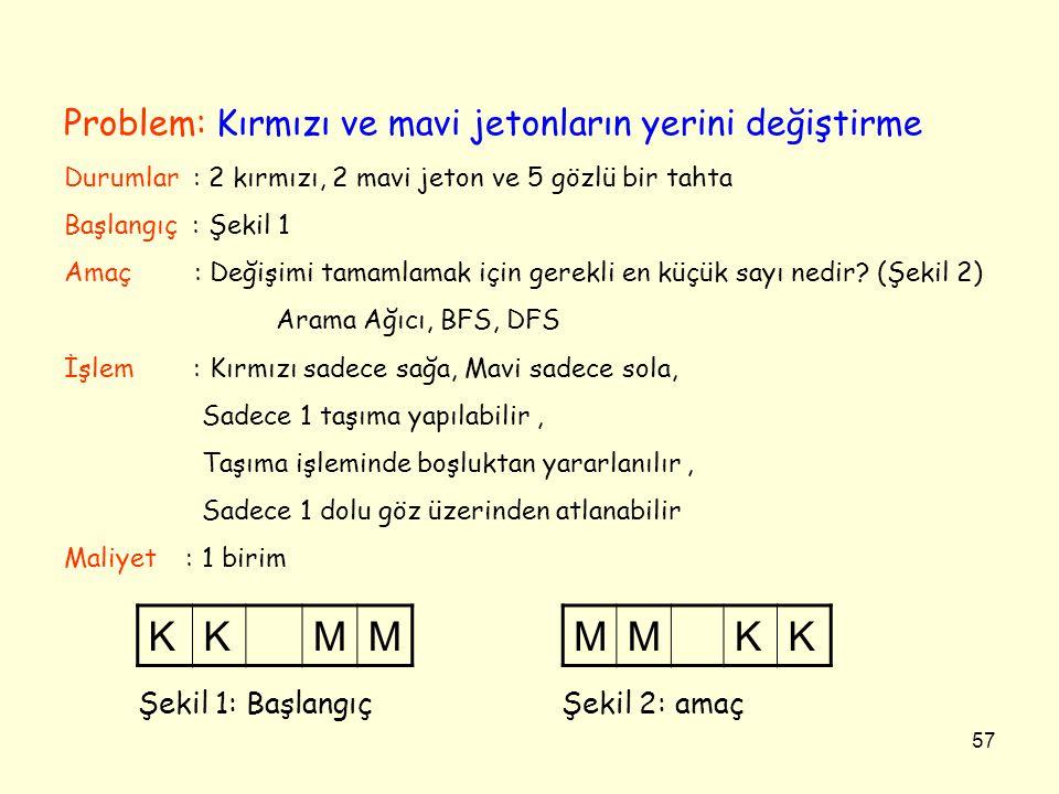 K M M K Problem: Kırmızı ve mavi jetonların yerini değiştirme