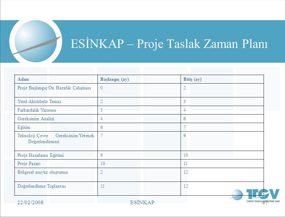 ESİNKAP – Proje Taslak Zaman Planı