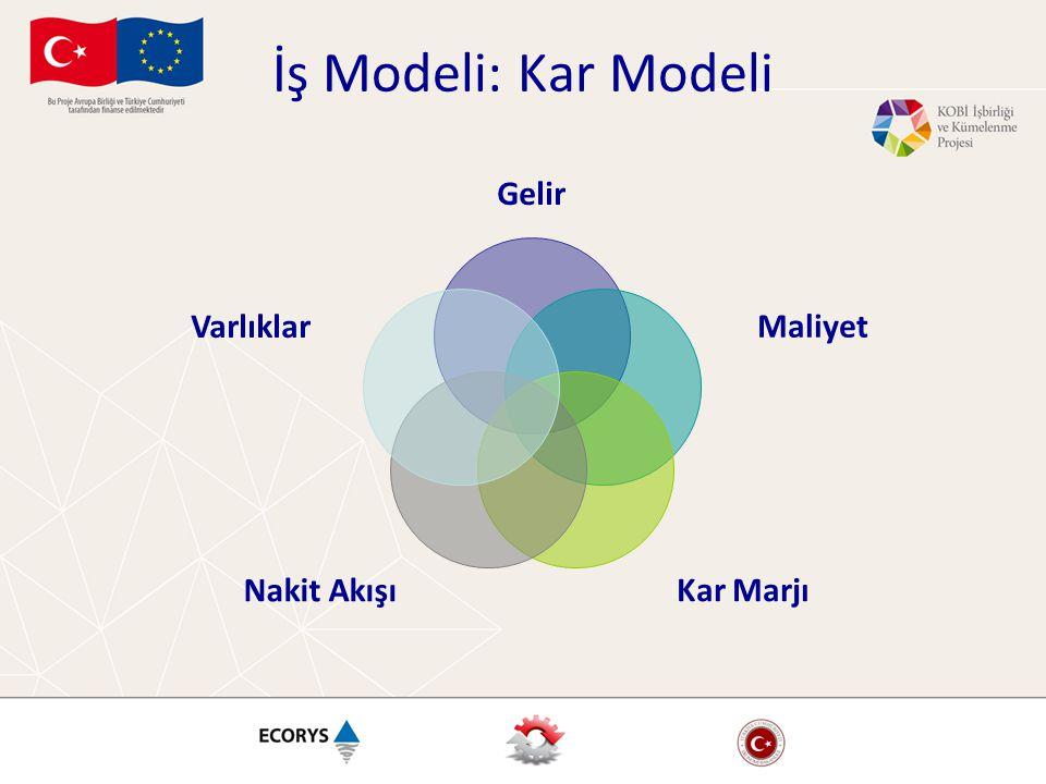 İş Modeli: Kar Modeli Gelir Maliyet Kar Marjı Nakit Akışı Varlıklar