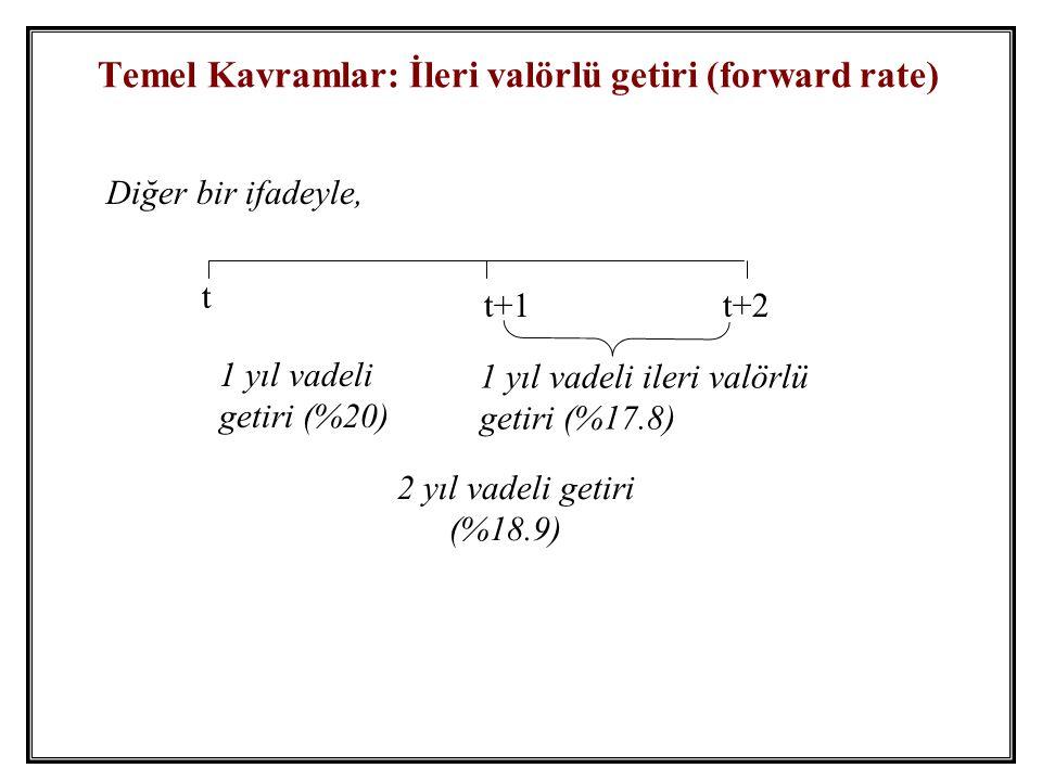 Temel Kavramlar: İleri valörlü getiri (forward rate)