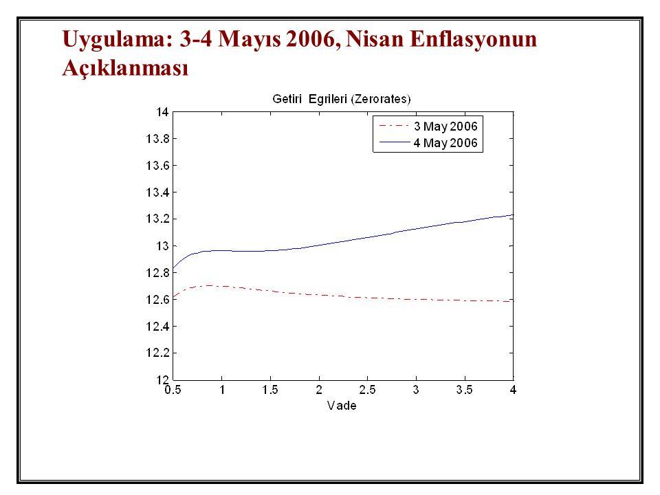 Uygulama: 3-4 Mayıs 2006, Nisan Enflasyonun Açıklanması