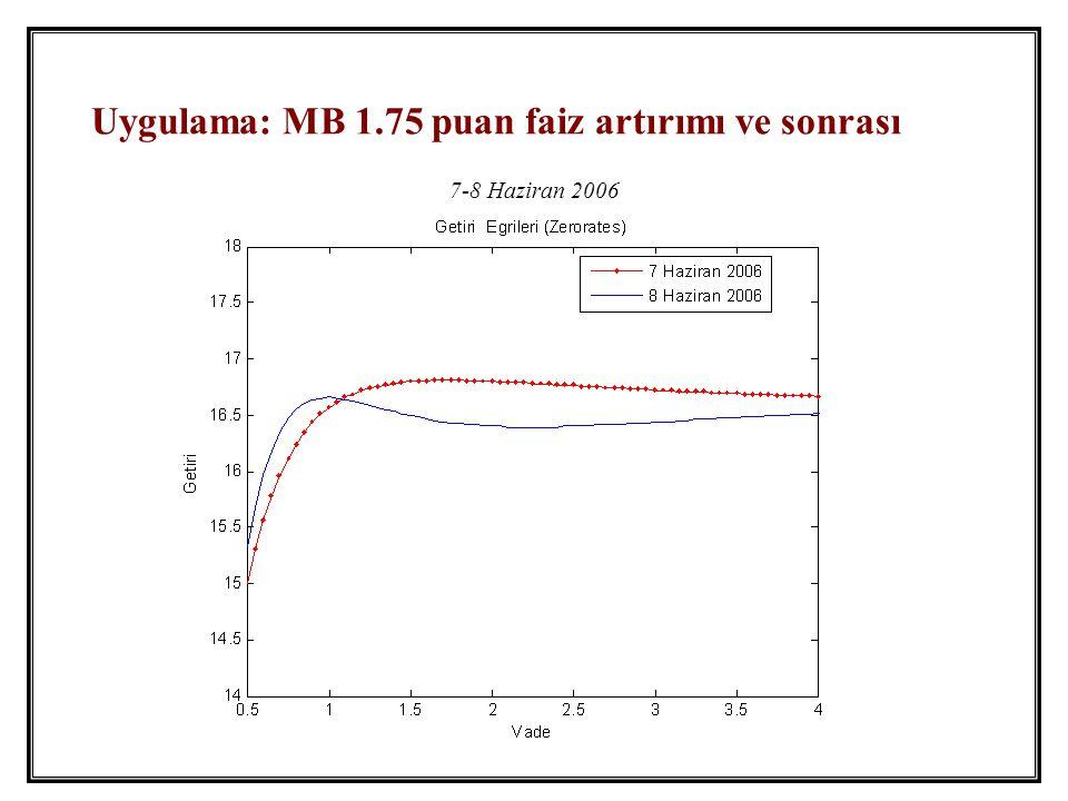 Uygulama: MB 1.75 puan faiz artırımı ve sonrası